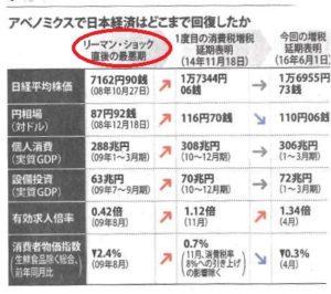 毎日新聞2016年6月2日付一面に掲載された表
