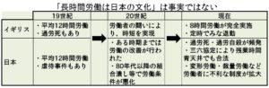 長時間労働が日本の文化、という事が事実でない事を示すために、日本とイギリスの比較をしてみました。ともに19世紀の産業革命時は長時間労働が蔓延していましたが、その後、労働者の闘いによって改善されていきました。しかし、日本では1980年代以降の政府と財界による労働組合つぶしにより、労働条件が悪化しました。それが、現在の過労死をはじめとする、「日本の労働文化」の原因となっている事を表にしています。