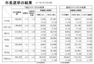 2017千葉市長選挙行政区別の得票一覧