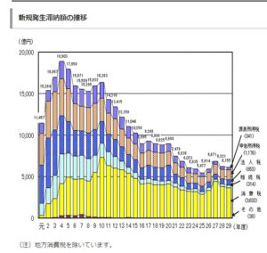 新規発生滞納額の金額と比率